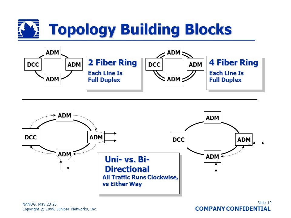 Topology Building Blocks