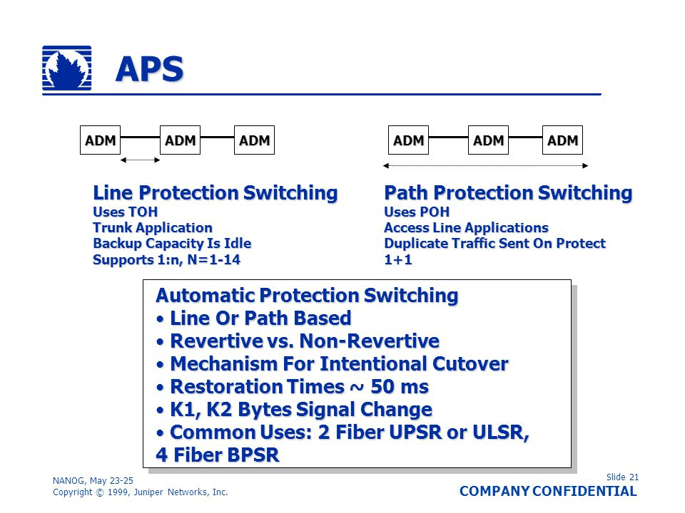 APS Line Protection Switching Path Protection Switching
