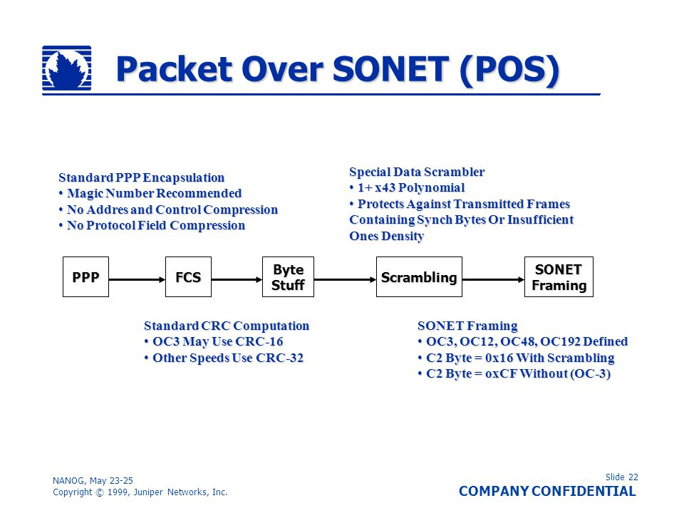 Packet Over SONET (POS)