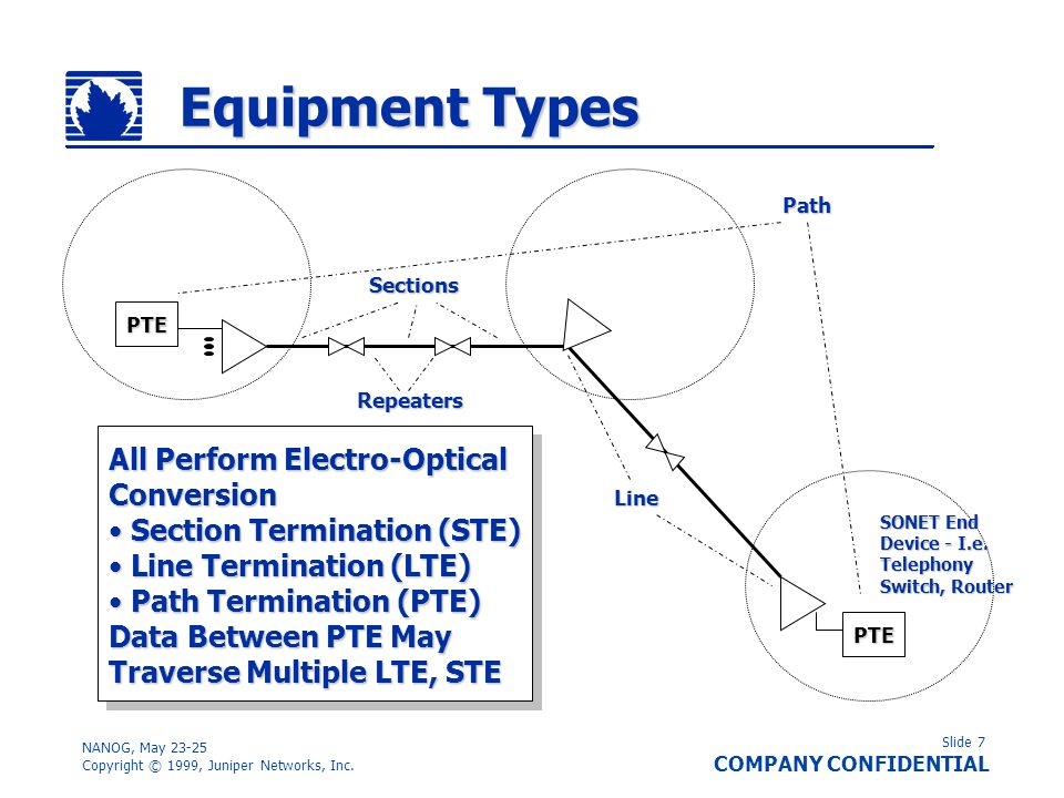 Equipment Types All Perform Electro-Optical Conversion