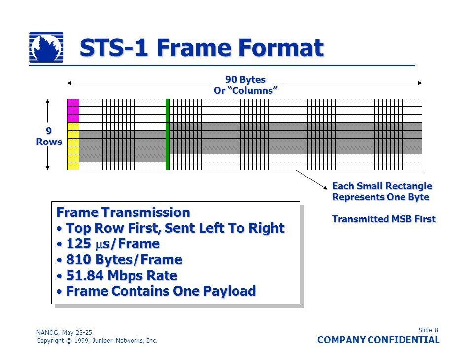 STS-1 Frame Format Frame Transmission