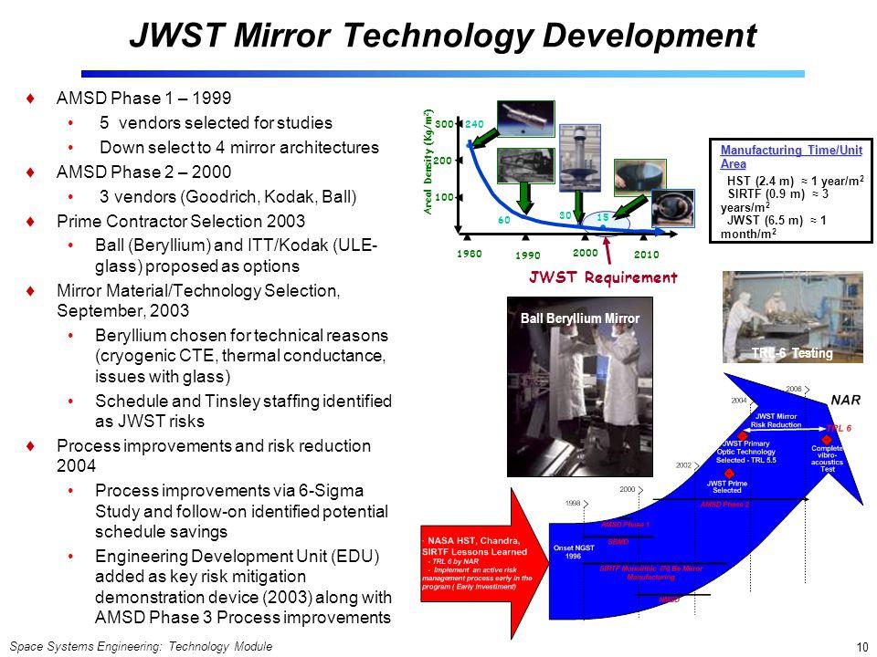 JWST Mirror Technology Development