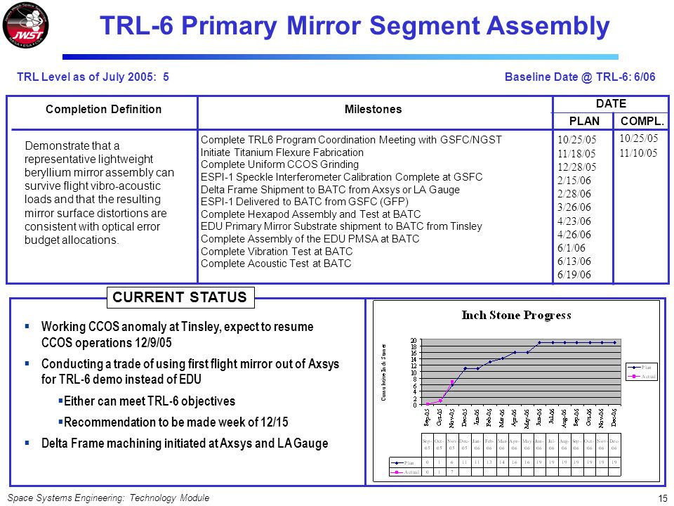 TRL-6 Primary Mirror Segment Assembly Completion Definition
