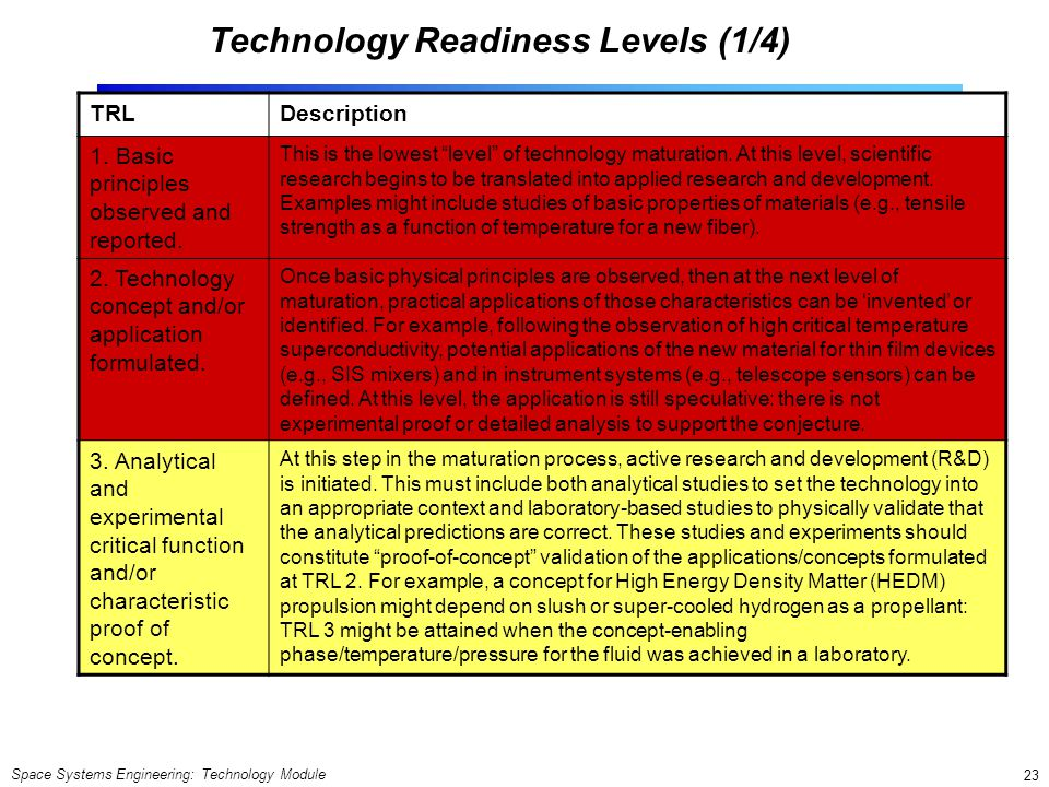 Technology Readiness Levels (1/4)