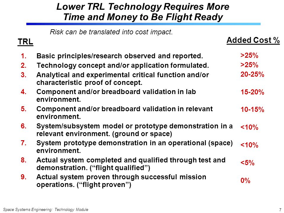 Lower TRL Technology Requires More Time and Money to Be Flight Ready