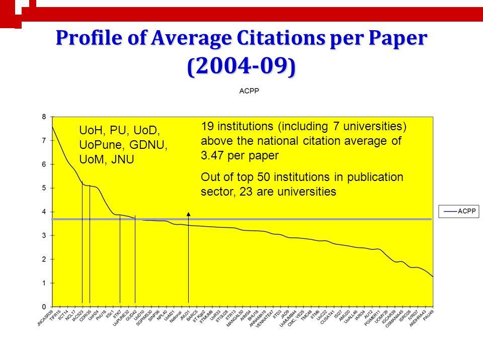 Profile of Average Citations per Paper (2004-09)