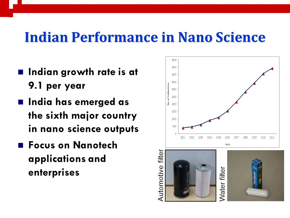 Indian Performance in Nano Science