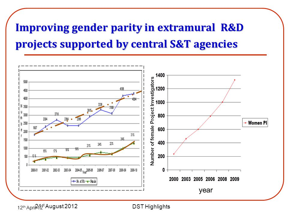 Improving gender parity in extramural R&D projects supported by central S&T agencies