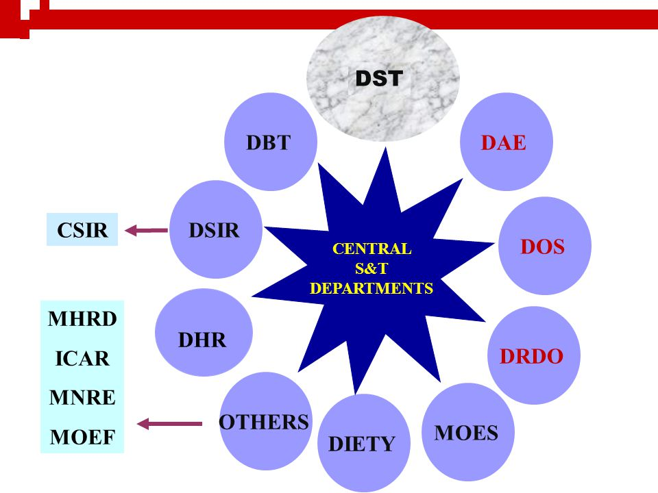 DST DBT DAE DSIR DOS CSIR MHRD ICAR MNRE MOEF DRDO DHR OTHERS MOES