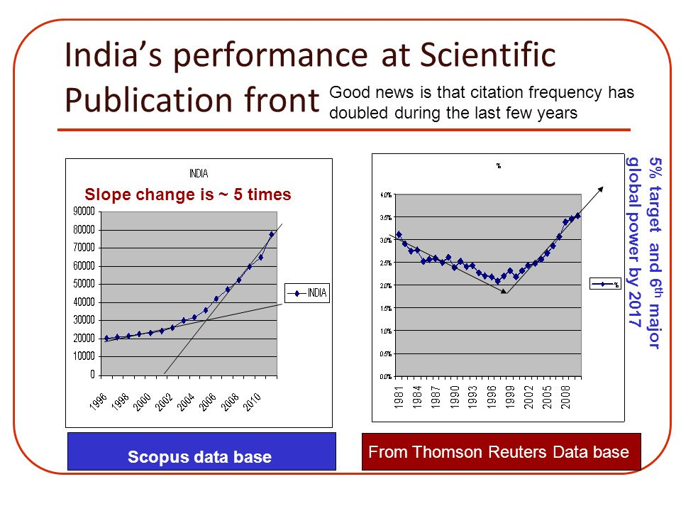 India's performance at Scientific Publication front