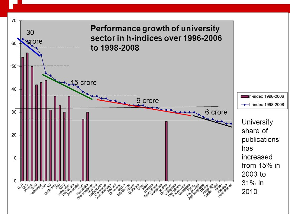 Performance growth of university sector in h-indices over 1996-2006 to 1998-2008