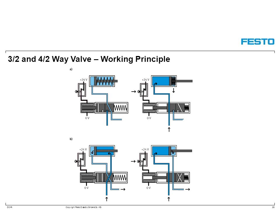 3/2 and 4/2 Way Valve – Working Principle