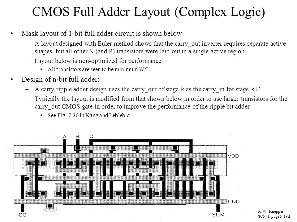 CMOS Full Adder Layout (Complex Logic)