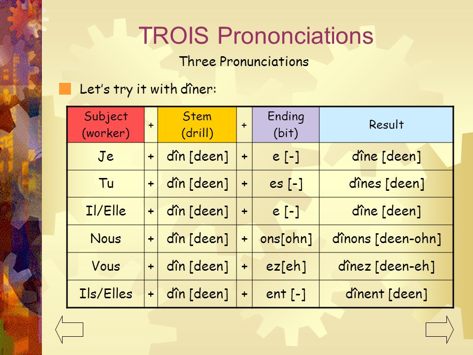 TROIS Prononciations Three Pronunciations Let's try it with dîner: Je