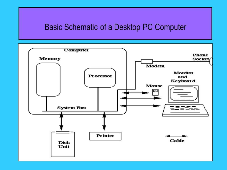 Basic Schematic of a Desktop PC Computer