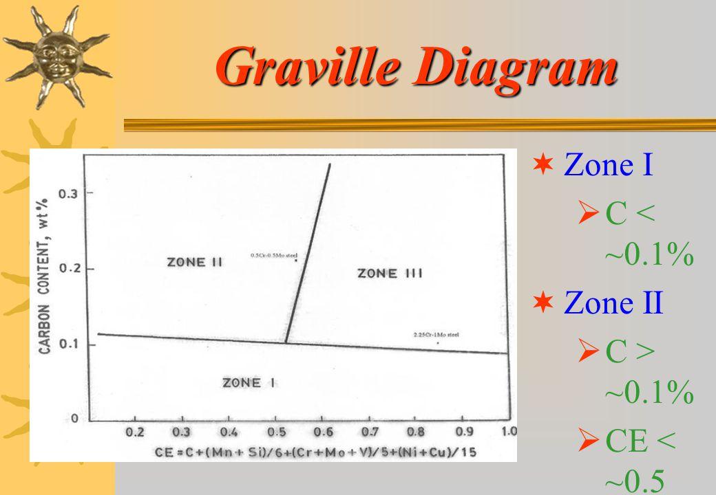 Graville Diagram Zone I C < ~0.1% Zone II C > ~0.1% CE < ~0.5