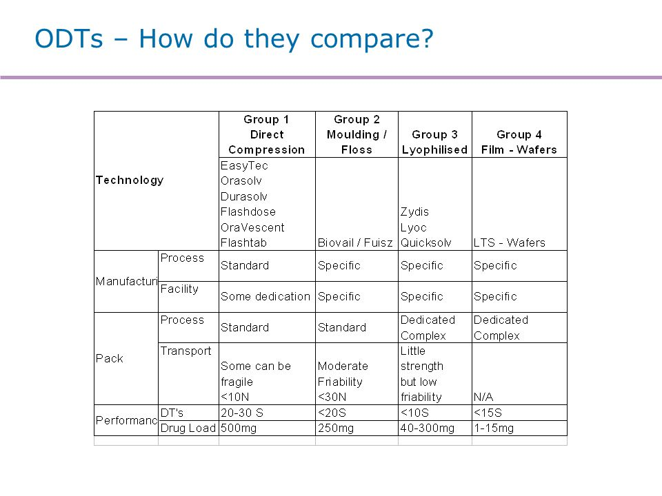 ODTs – How do they compare