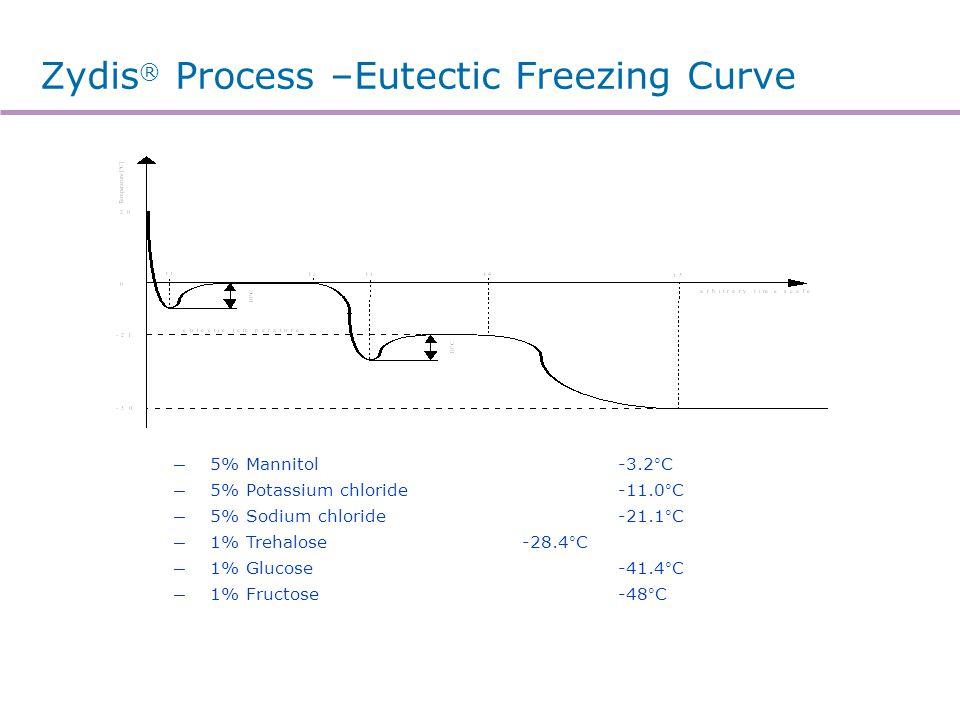 Zydis® Process –Sublimation