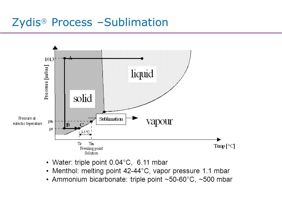 Zydis® Process –Freezing Rate