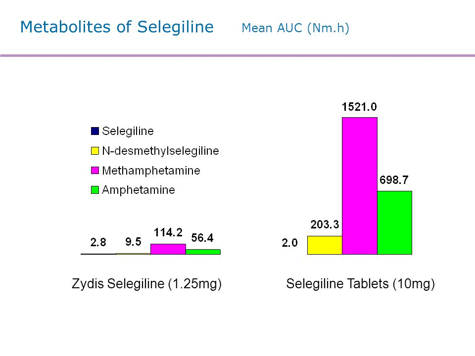 Nanoparticle Formulation using Zydis®