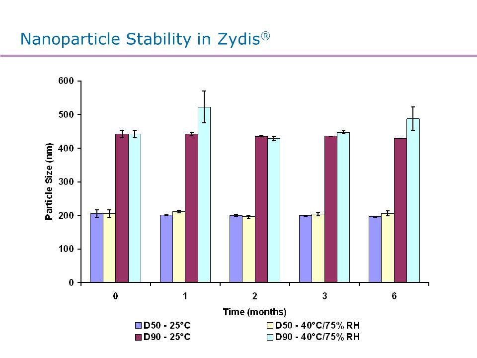 In vitro dissolution of nanoparticulate Zydis®