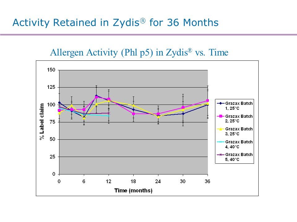 What is Lyopan® Fast - Dissolve Technology