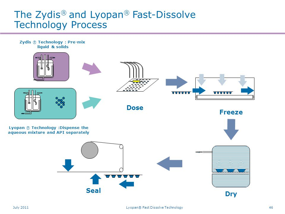 Better Treatments with the combined Lyopan® and Zydis® Fast-Dissolve Technologies