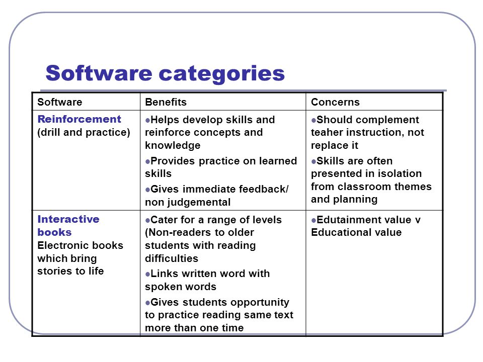 Software categories Software Benefits Concerns