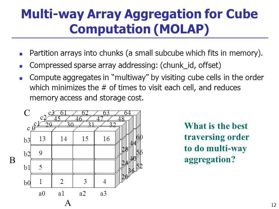 Multi-way Array Aggregation for Cube Computation (MOLAP)