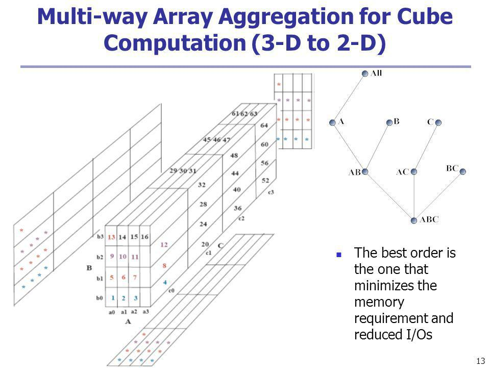 Multi-way Array Aggregation for Cube Computation (3-D to 2-D)