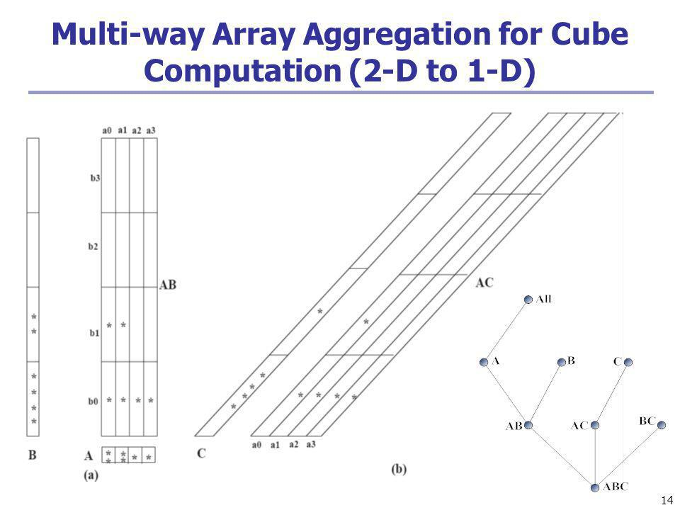 Multi-way Array Aggregation for Cube Computation (2-D to 1-D)
