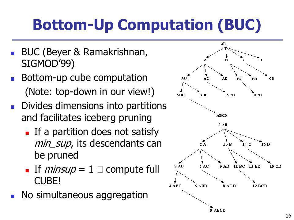 Bottom-Up Computation (BUC)