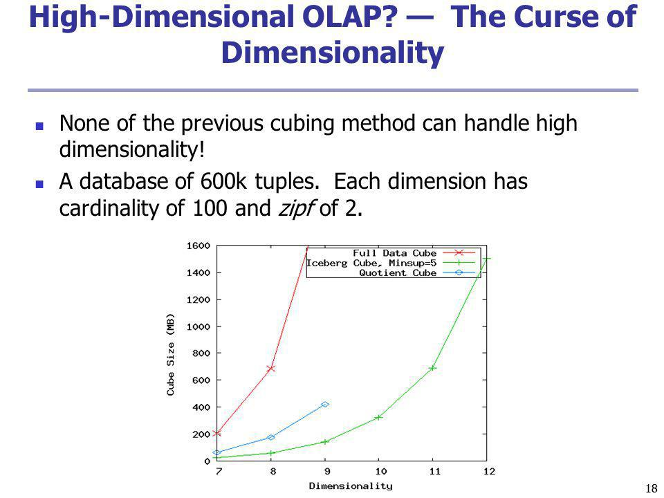 High-Dimensional OLAP — The Curse of Dimensionality
