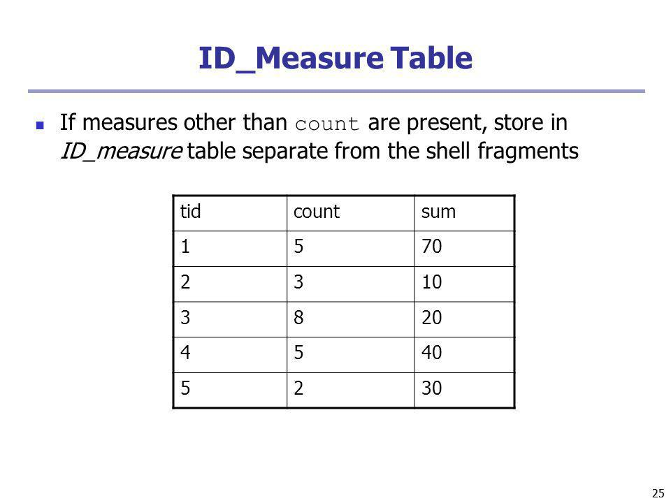 ID_Measure Table If measures other than count are present, store in ID_measure table separate from the shell fragments.