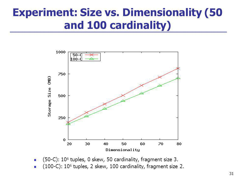 Experiment: Size vs. Dimensionality (50 and 100 cardinality)