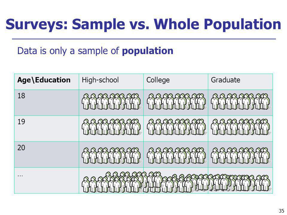 Surveys: Sample vs. Whole Population