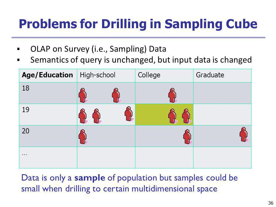 Problems for Drilling in Sampling Cube