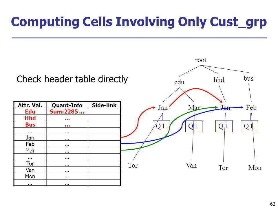 Computing Cells Involving Only Cust_grp