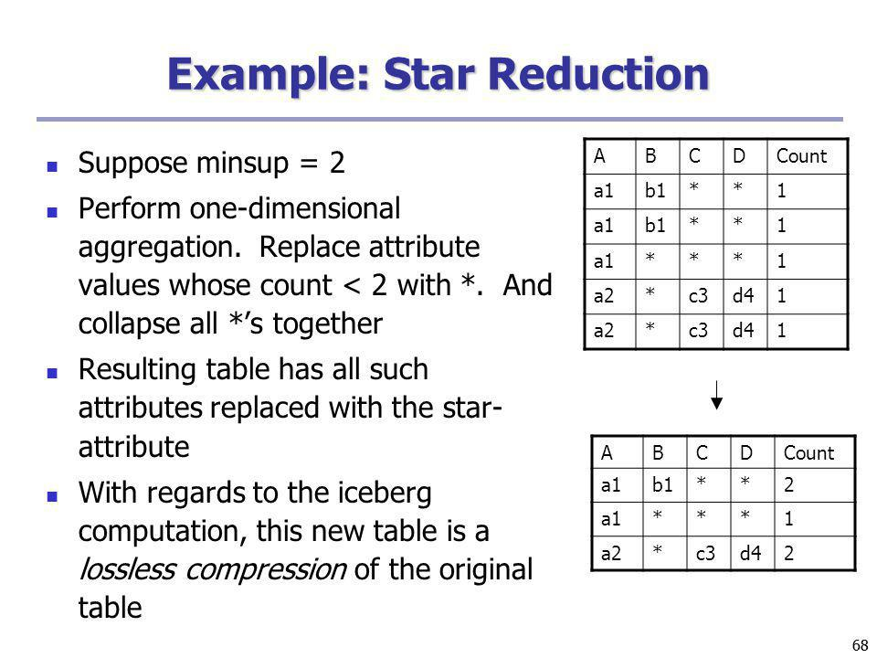 Example: Star Reduction