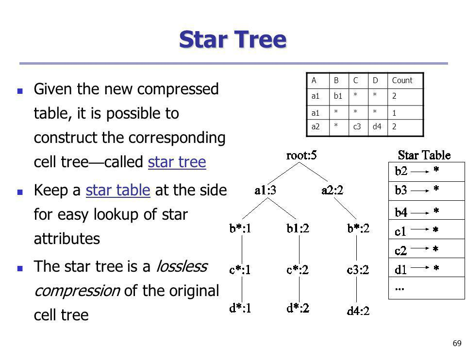 Star Tree Given the new compressed table, it is possible to construct the corresponding cell tree—called star tree.