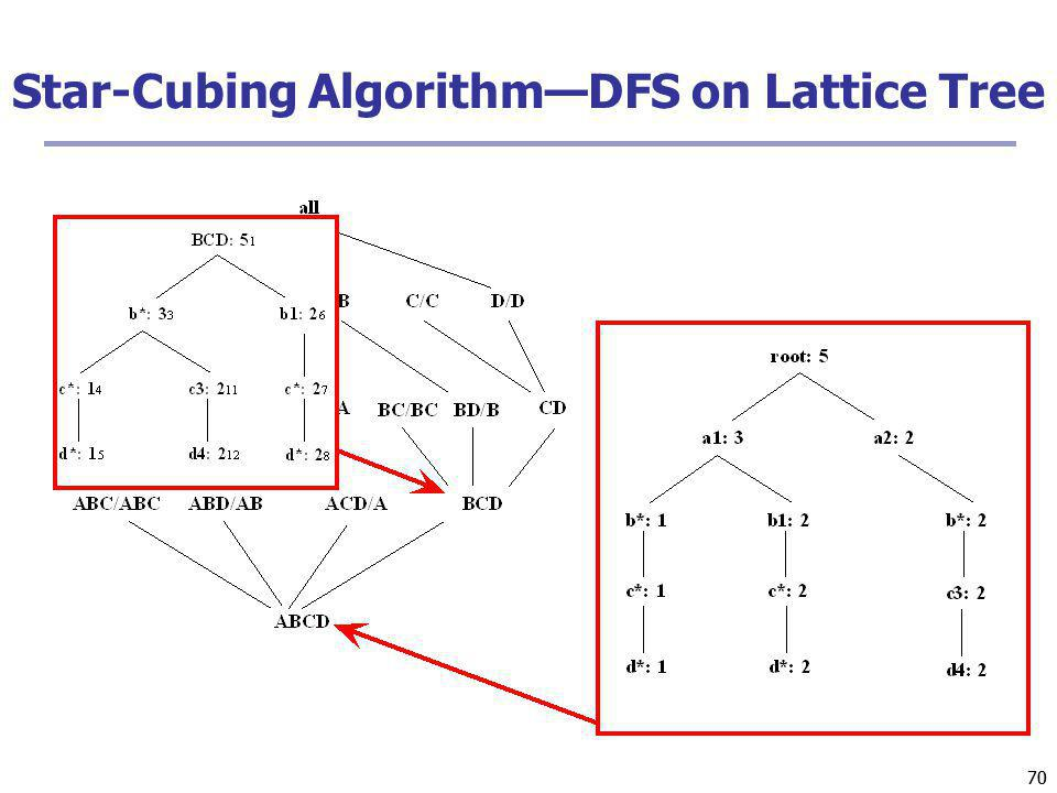 Star-Cubing Algorithm—DFS on Lattice Tree