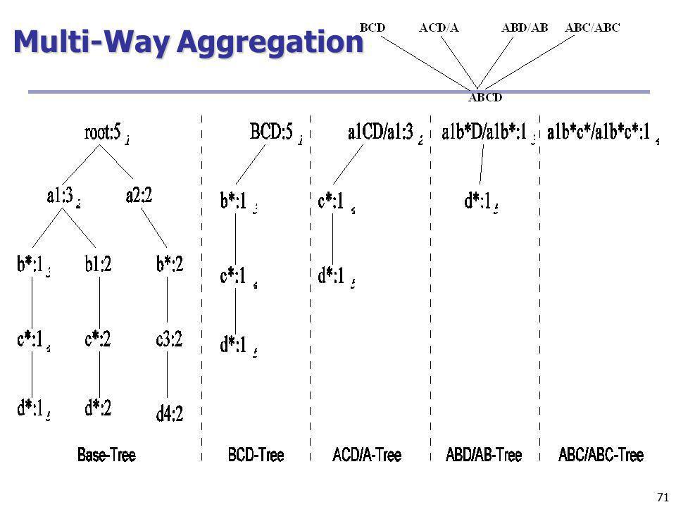 Multi-Way Aggregation