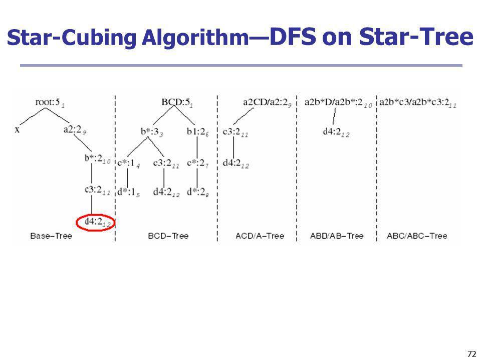 Star-Cubing Algorithm—DFS on Star-Tree