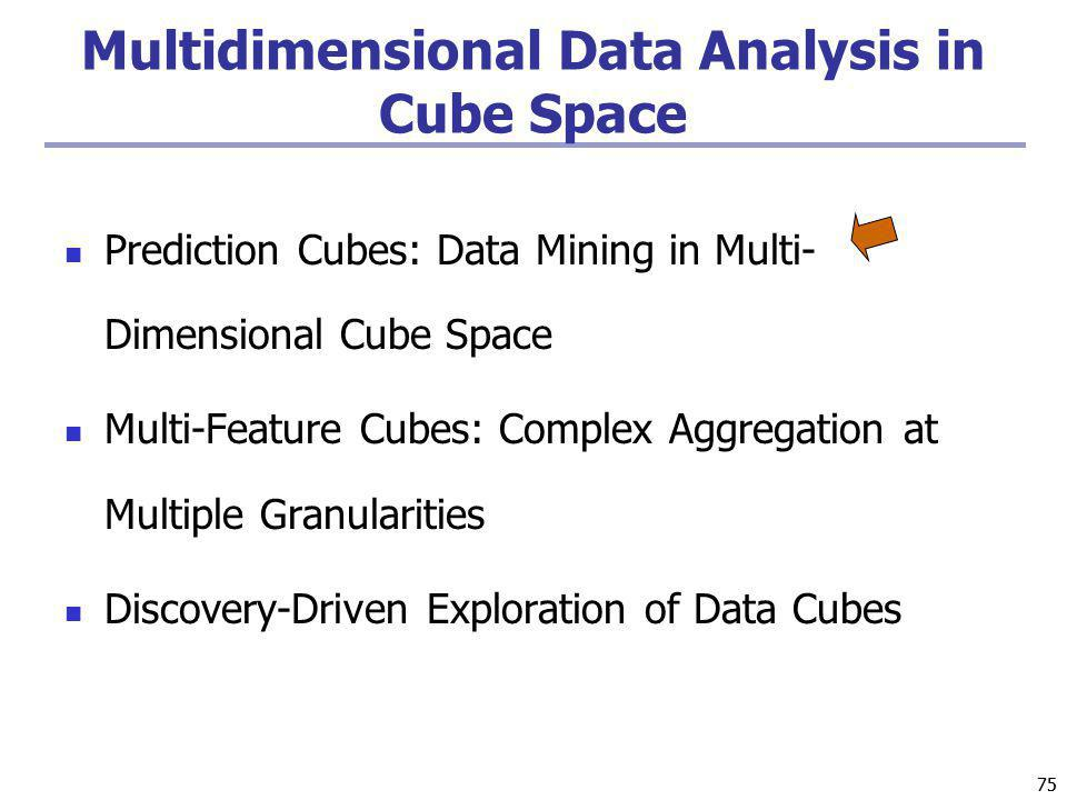 Multidimensional Data Analysis in Cube Space
