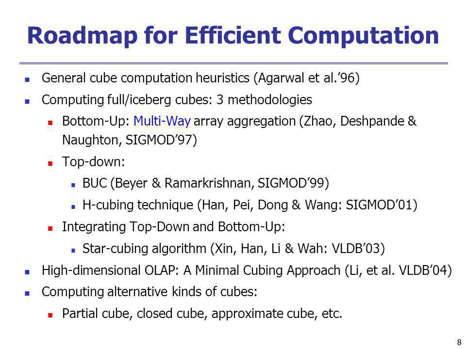 Roadmap for Efficient Computation