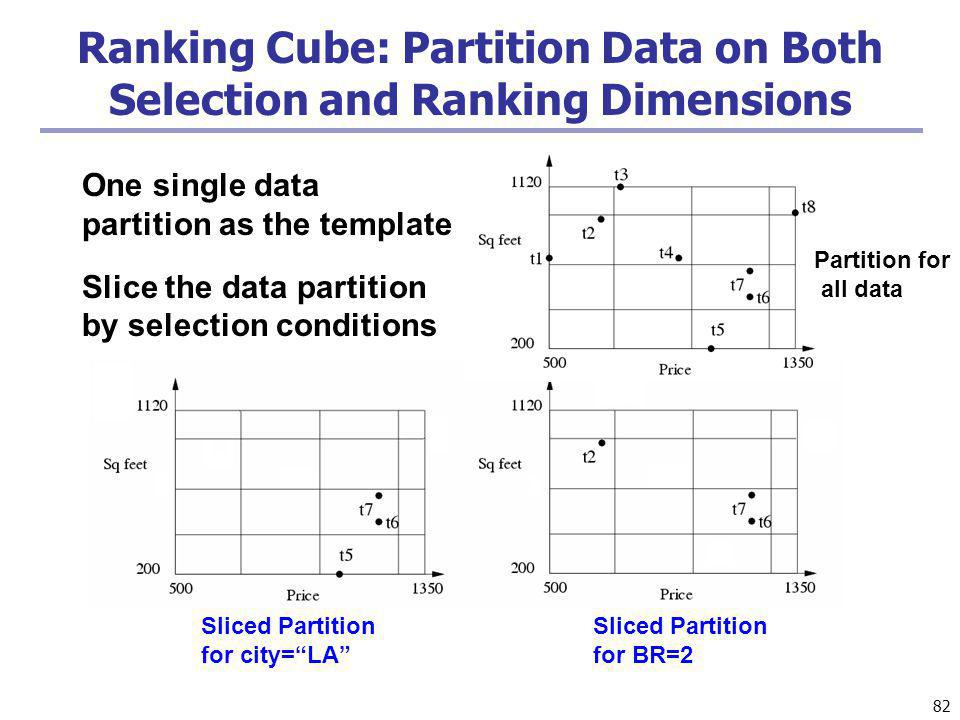 Ranking Cube: Partition Data on Both Selection and Ranking Dimensions