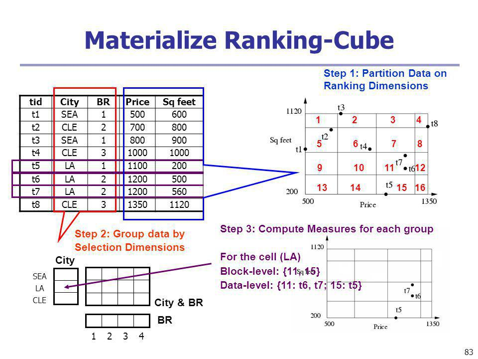 Materialize Ranking-Cube