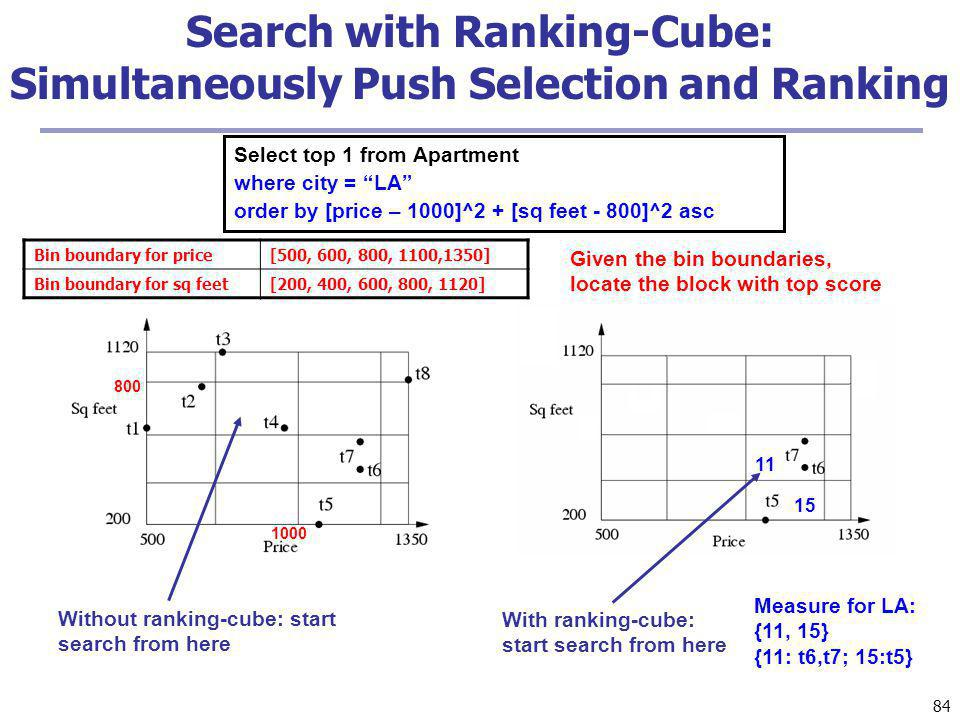 Search with Ranking-Cube: Simultaneously Push Selection and Ranking