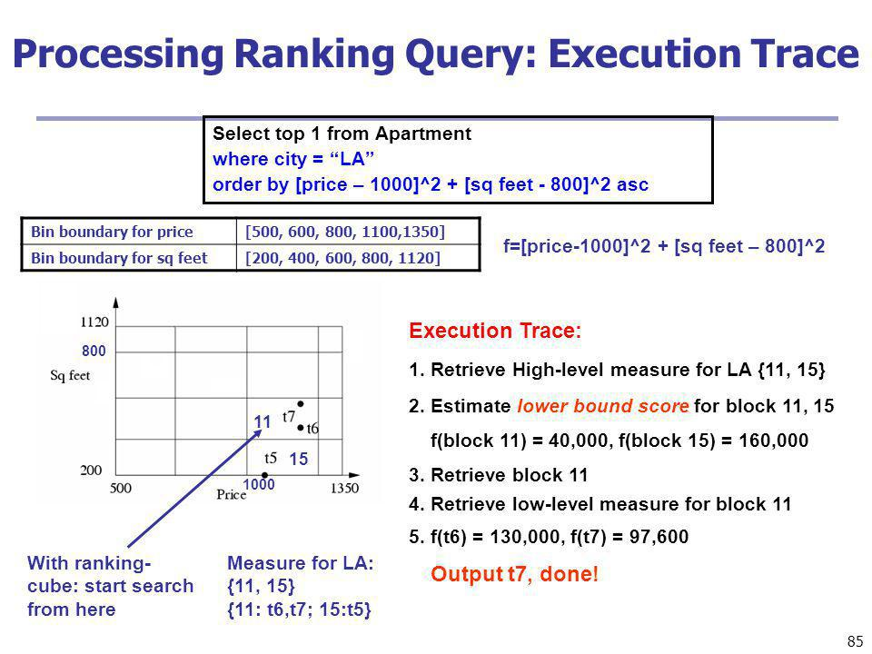 Processing Ranking Query: Execution Trace