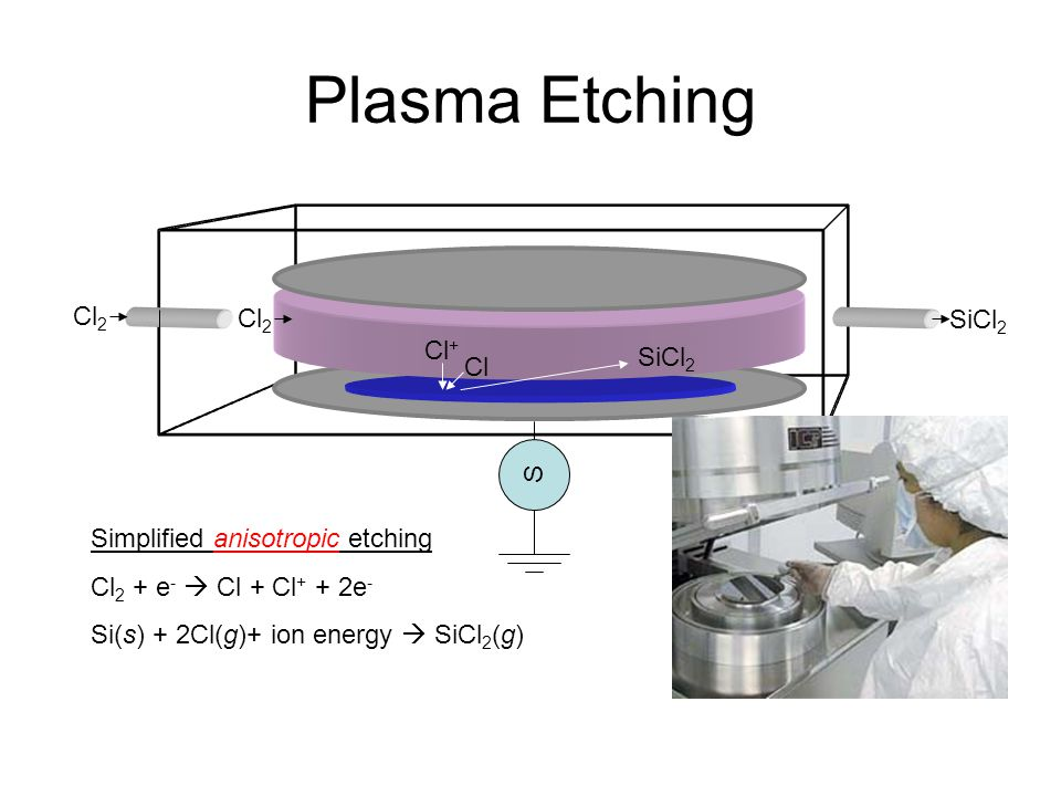 Plasma Etching Cl2 Cl+ SiCl2 Cl S Simplified anisotropic etching